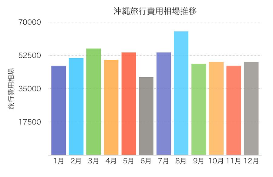 沖縄旅行費用の相場推移グラフの画像